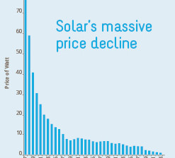 Shopping for best Value in Solar in a Buyer's Market – Q4 2016