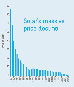 Show Me Solar SunBeams value solar blog article buyer's market