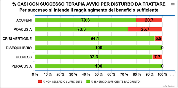 2-EFFICACIA TERAPIA IN % PER SINTOMO.png