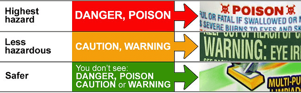 Label describing highest hazard to safest in household cleaning labels. Waste Management Program product hazarders.