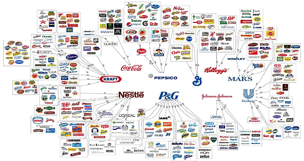 Monopolies of the giant food corporations.