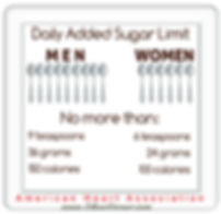 Daily added sugar limit for men and woman in a chart, information from American Heart Association.