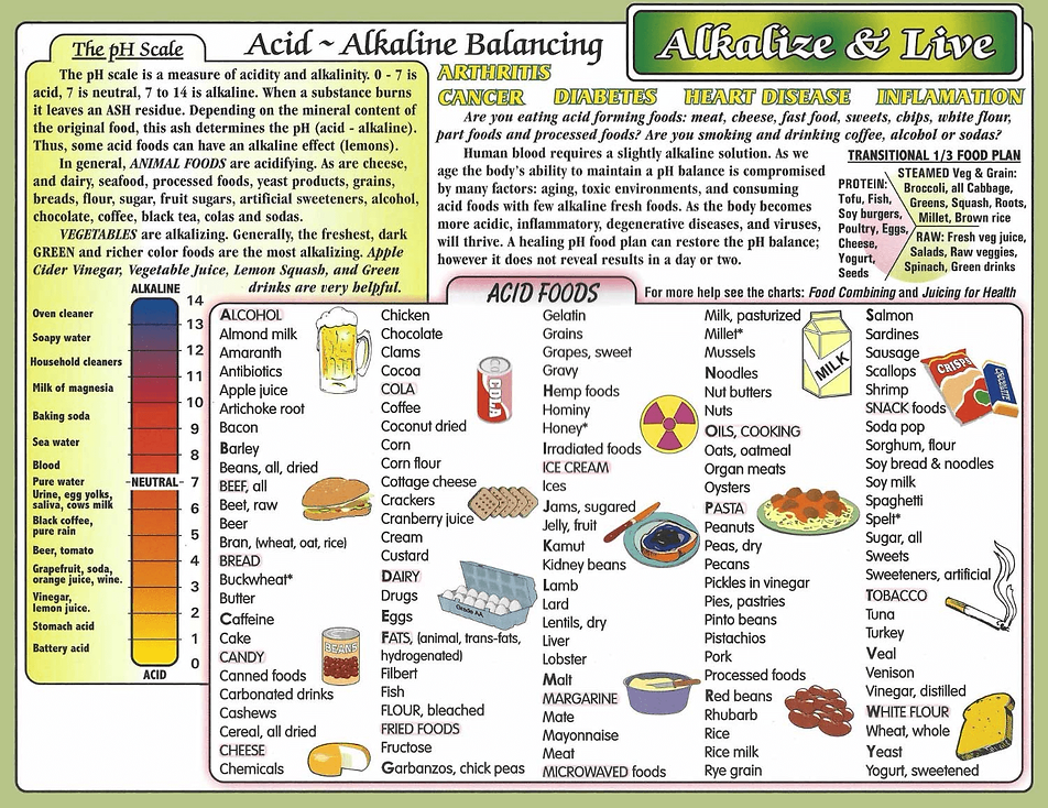 Chart about alkalize and live of images of all acid & alkline foods, finding the ballance.
