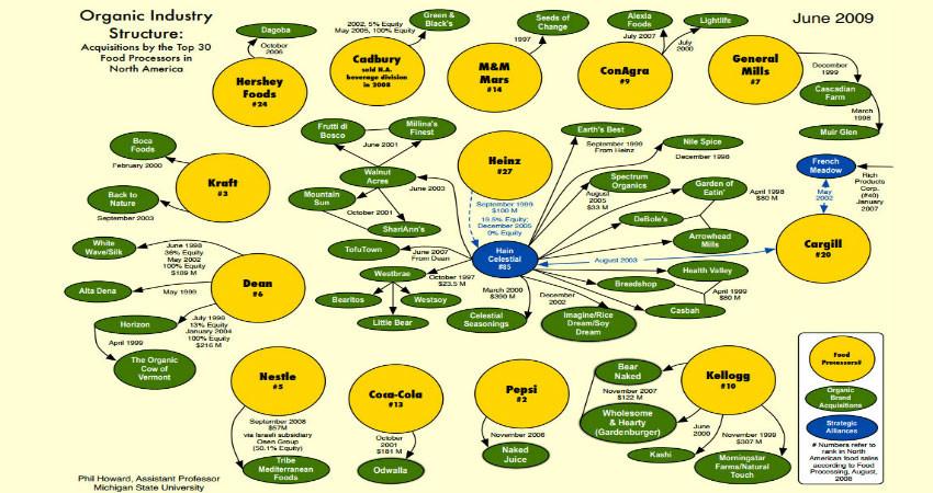 Cashing in on the Organic Bandwagon Chart