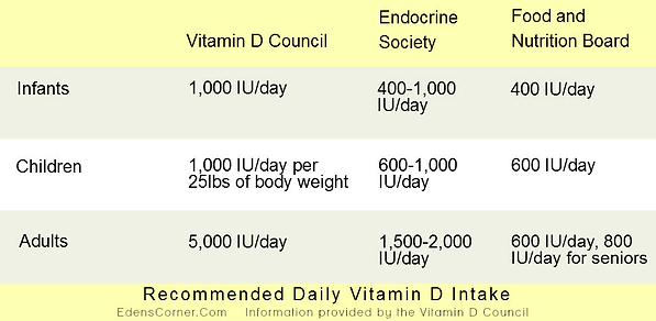 Recommended Daily Vitamin D Intake Chart from 3 different sources.