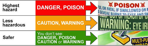 Label discribing higest hazard to safest in household cleaning labels. Waste Management Program product hazarders.