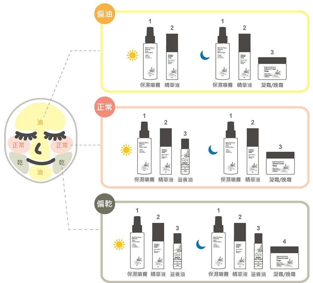 針對膚況調整保養品使用及使用用量