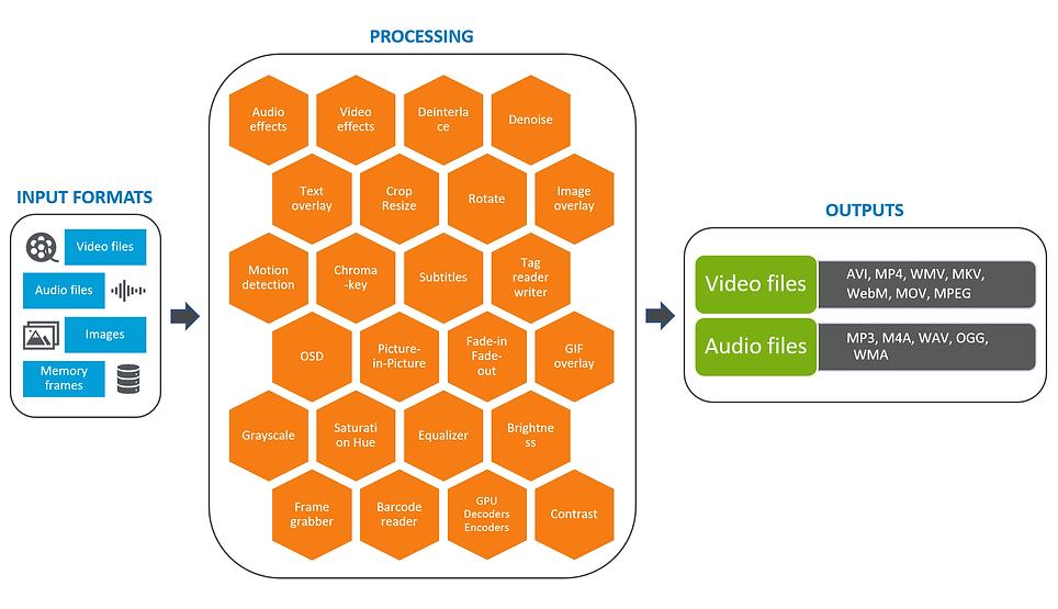 video-edit-sdk-ffmpeg-net-slide-1.png