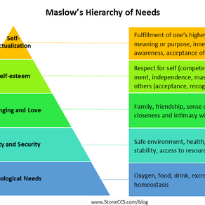 What's This Hierarchy of Needs I've Heard About?