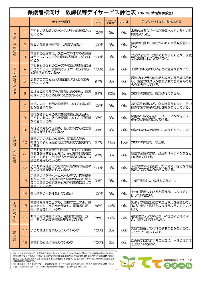 自己評価表(保護者向け・ネット公表)2020 MSUW.jpg