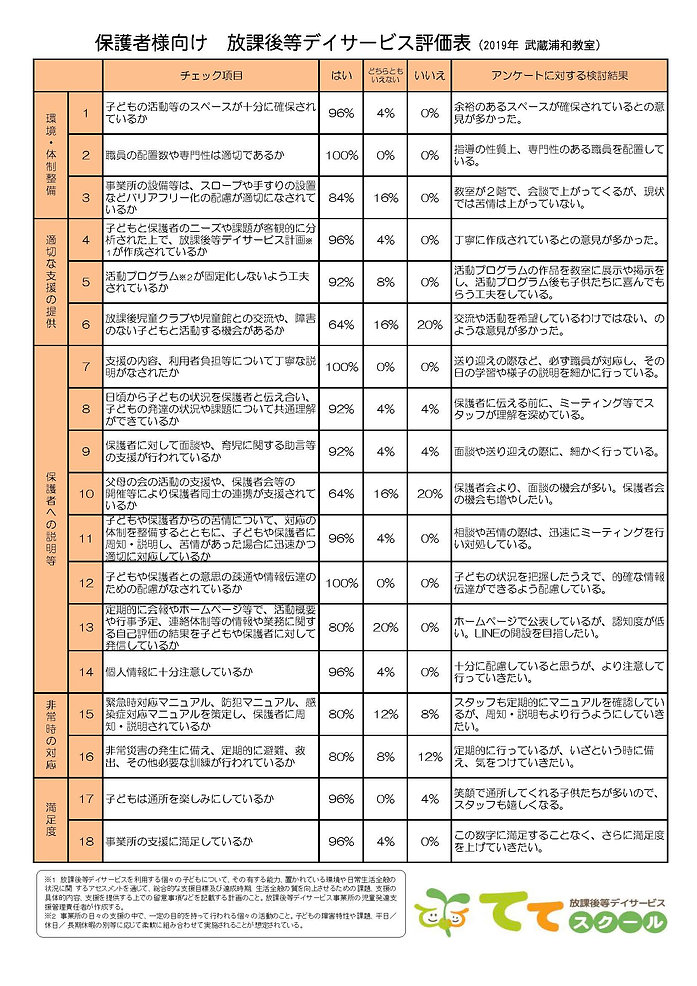 自己評価表(保護者向け・ネット公表)2019 MSUW.jpg