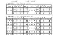 令和2年度 埼玉県公立高等学校 生徒募集人員が発表されました。
