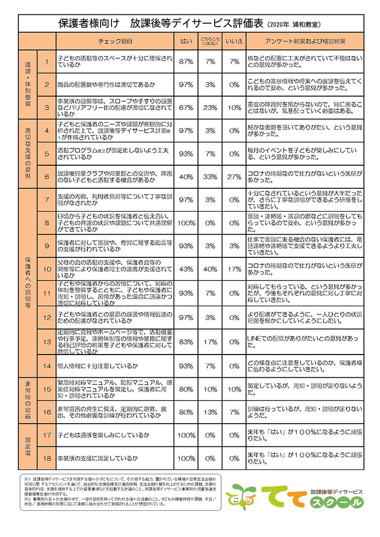 自己評価表(保護者向け・ネット公表)2020 浦和教室.jpg