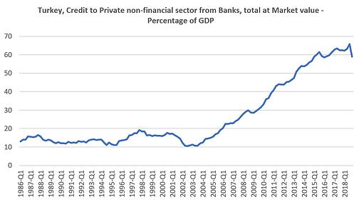 Financial Liberalization and Democratic Backsliding in Turkey: Fulya Apaydin