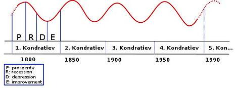 520px-Kondratieff_Wave.svg.jpg