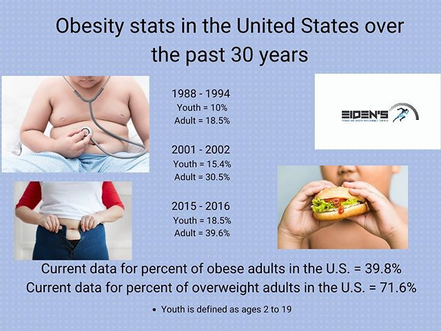 Rates of obesity increasing at an alarming rate.