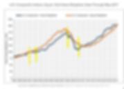 Costar repeat sales indices - recession