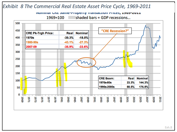 The commercial real estate asset price cycle