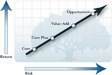Risk return of core, core plus, value add and opportunistic