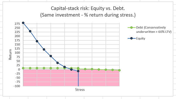 equity versus debt risk