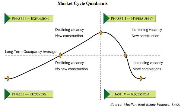 Market cycle quadrants