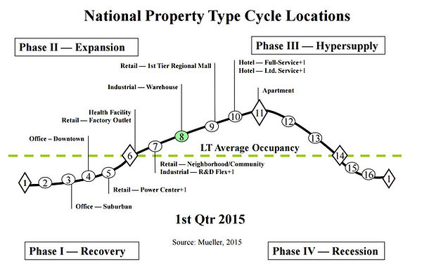 National property type cycle locations