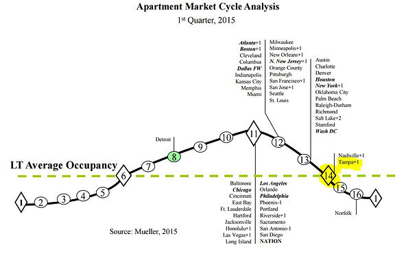Apartment market cycle analysis