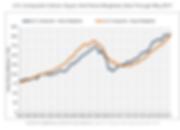 Costar repeat sales Index