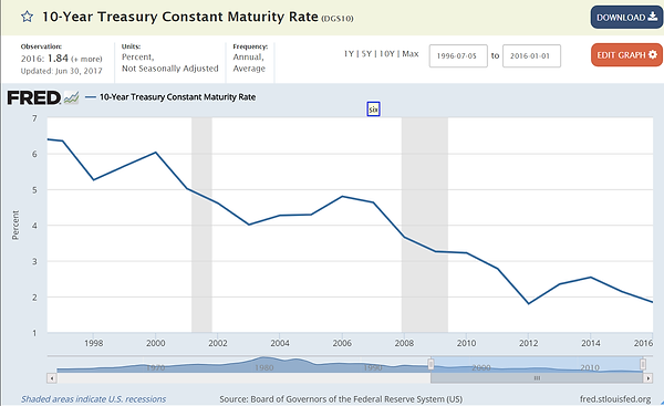 10 year treasury smoothed