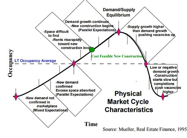 Physical market cycle characteristics