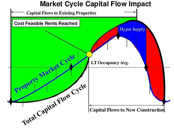 Market cycle capital flow impact