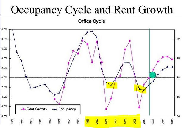 Occupancy cycle and rent growth