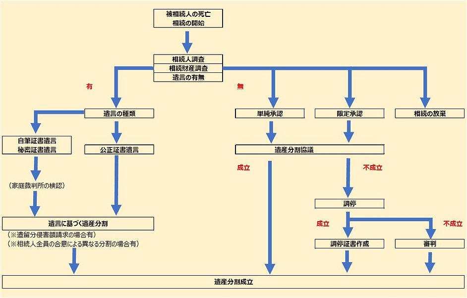相続流れ図2.jpg