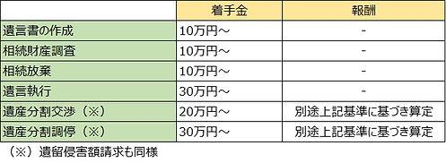 弁護士費用例(相続).jpg