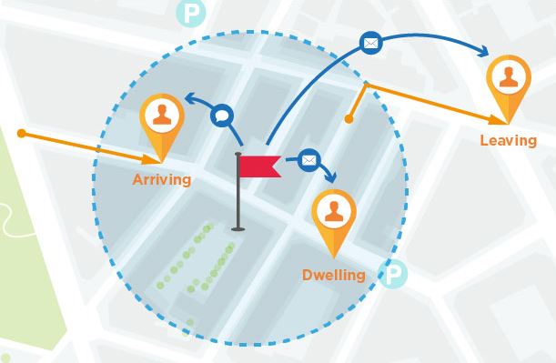 Geofence Actions:  Arrive, Dwell, Leave