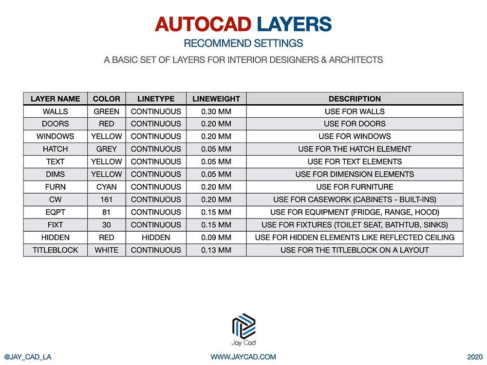 Autocad Standard Layers - A basic set of layers for interior designers & architects