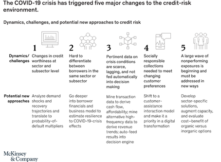 Post-pandemic credit risk management