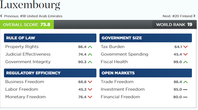 Running a small business in Luxembourg: key findings