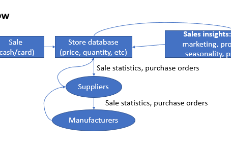 The usability of Point-of-Sale data