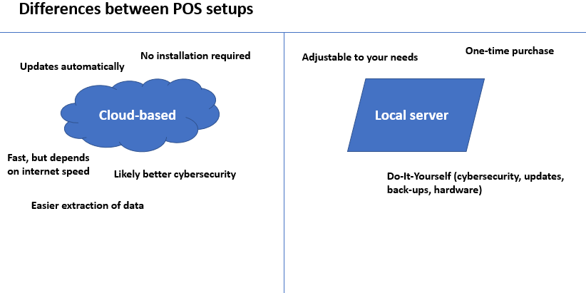 The different types of POS systems