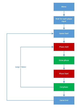 Game_Flow_Chart.png