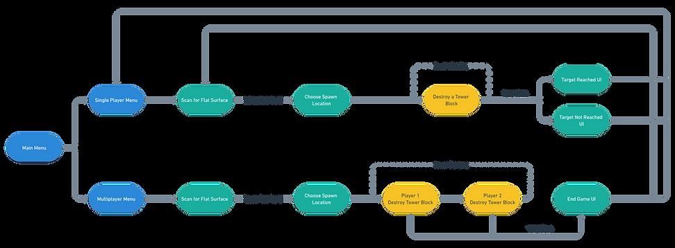 D-Stack User Flow.png