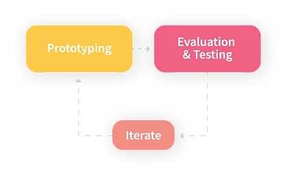 Asset 51prototyping.png