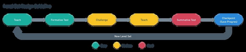 Level Set Design Guideline.png