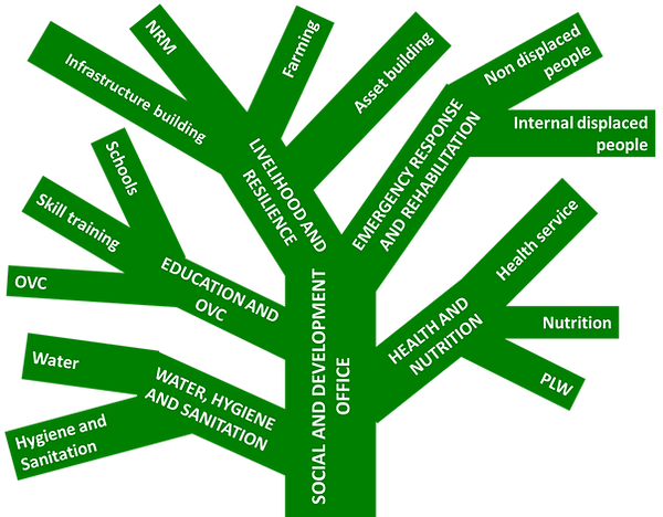 Program Intervention Tree.png