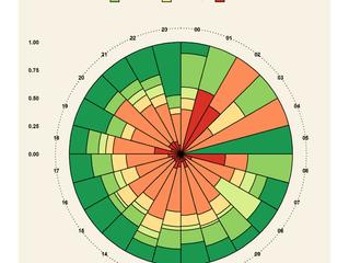 Нужны ли сотрудникам навыки анализа и визуализации данных?