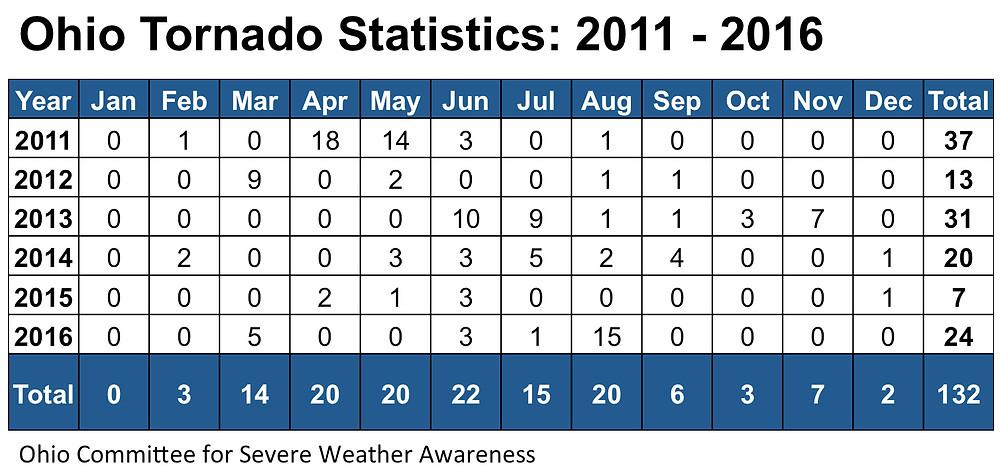 Ohio Tornado Statistics: 2011 to 2016