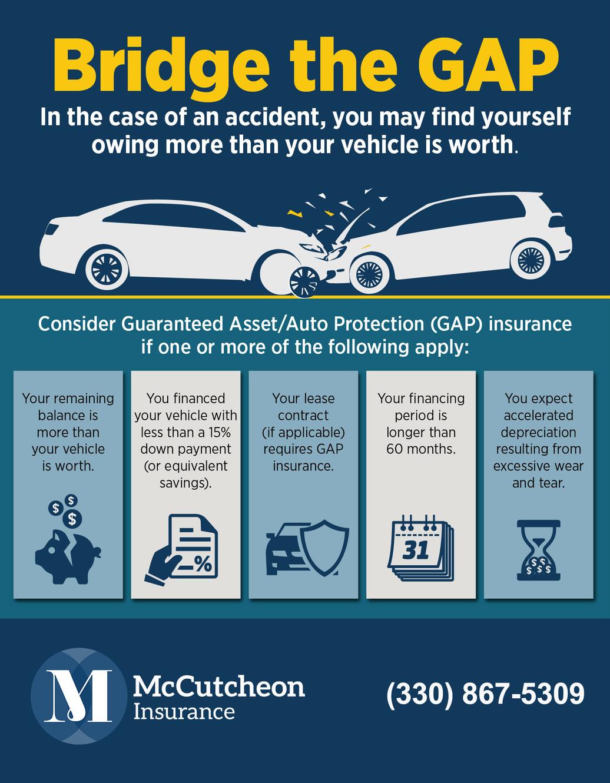 "Understanding Auto Insurance ""Gap Coverage"""