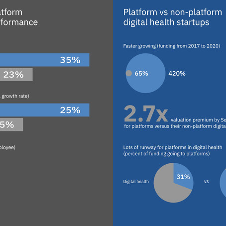 Platforms in Digital Health: 2020 Market Report Shows 420% Funding Increase Over Past Four Years