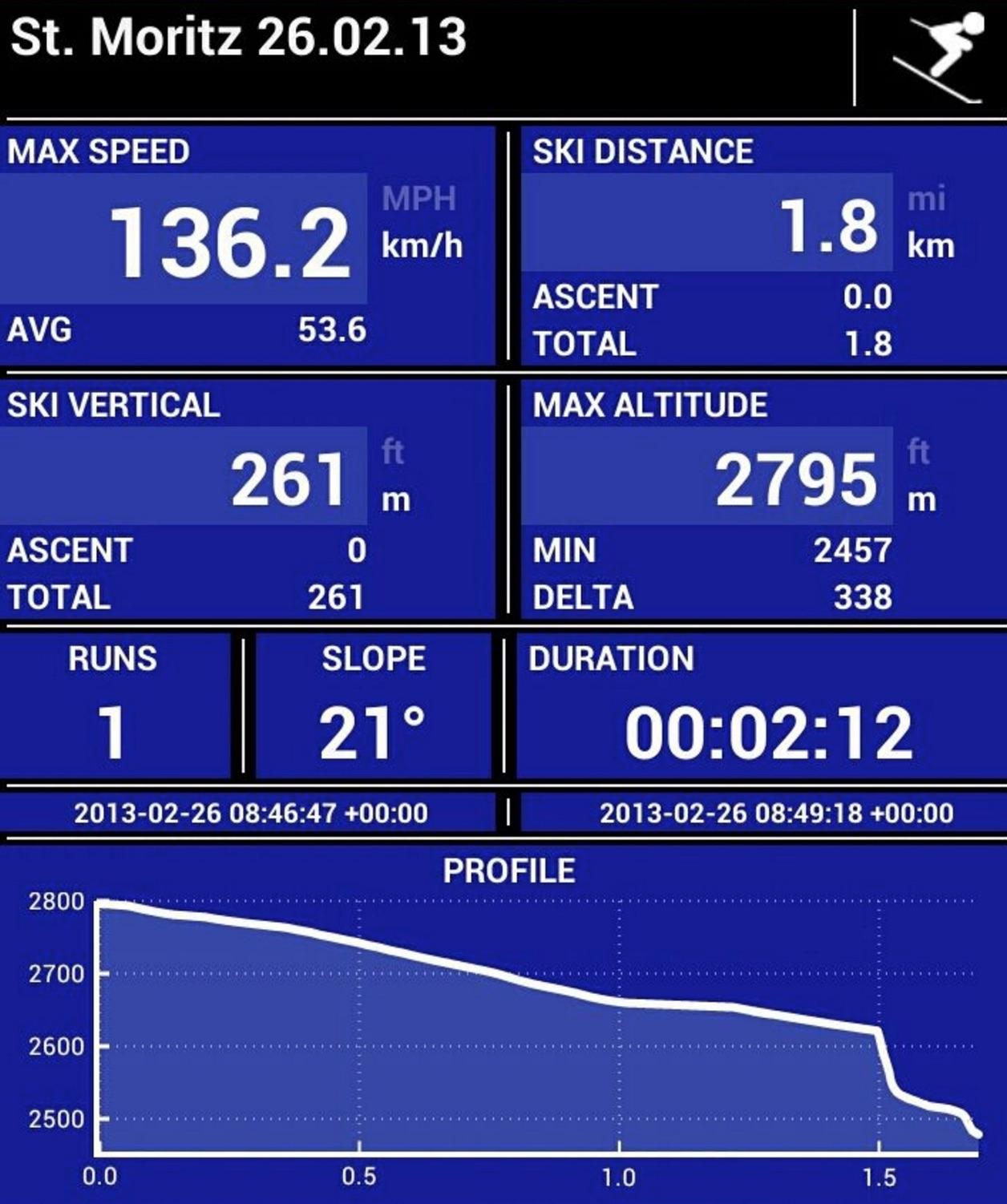 Nico Curia Ski Speed